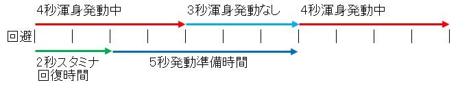 MHWアイスボーン渾身スキル発動時間表