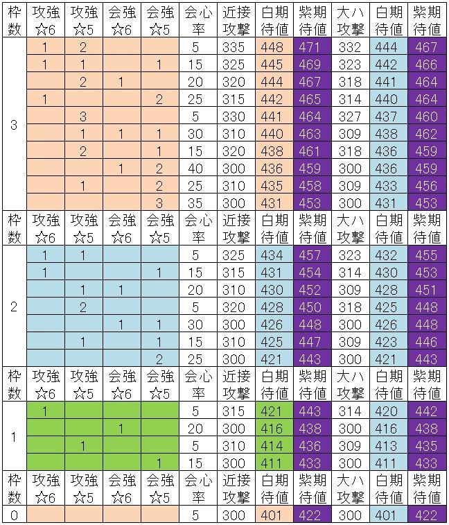 ムフェト覚醒武器の白紫比較321