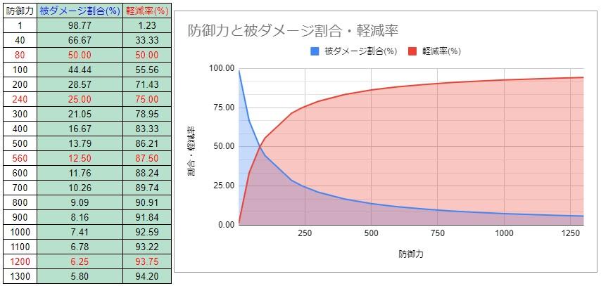 防御力と被ダメージ・軽減率グラフ