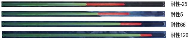 属性耐性と被ダメージ比較4